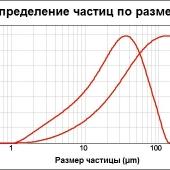Микрокальцит 100