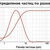 Микрокальцит Км-2