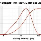 Микрокальцит Км- 60